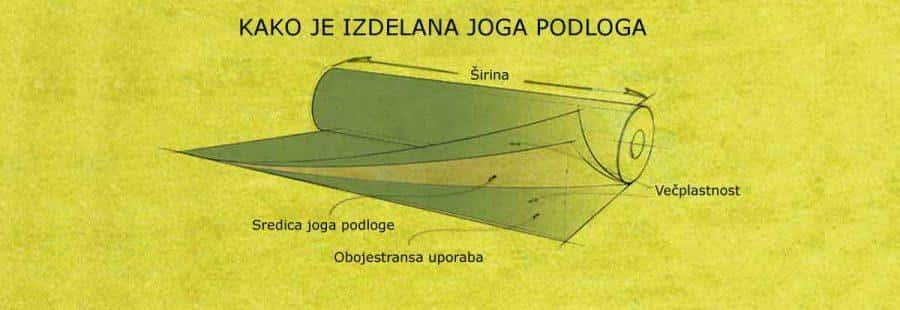 kako_je_izdelana_joga_podloga